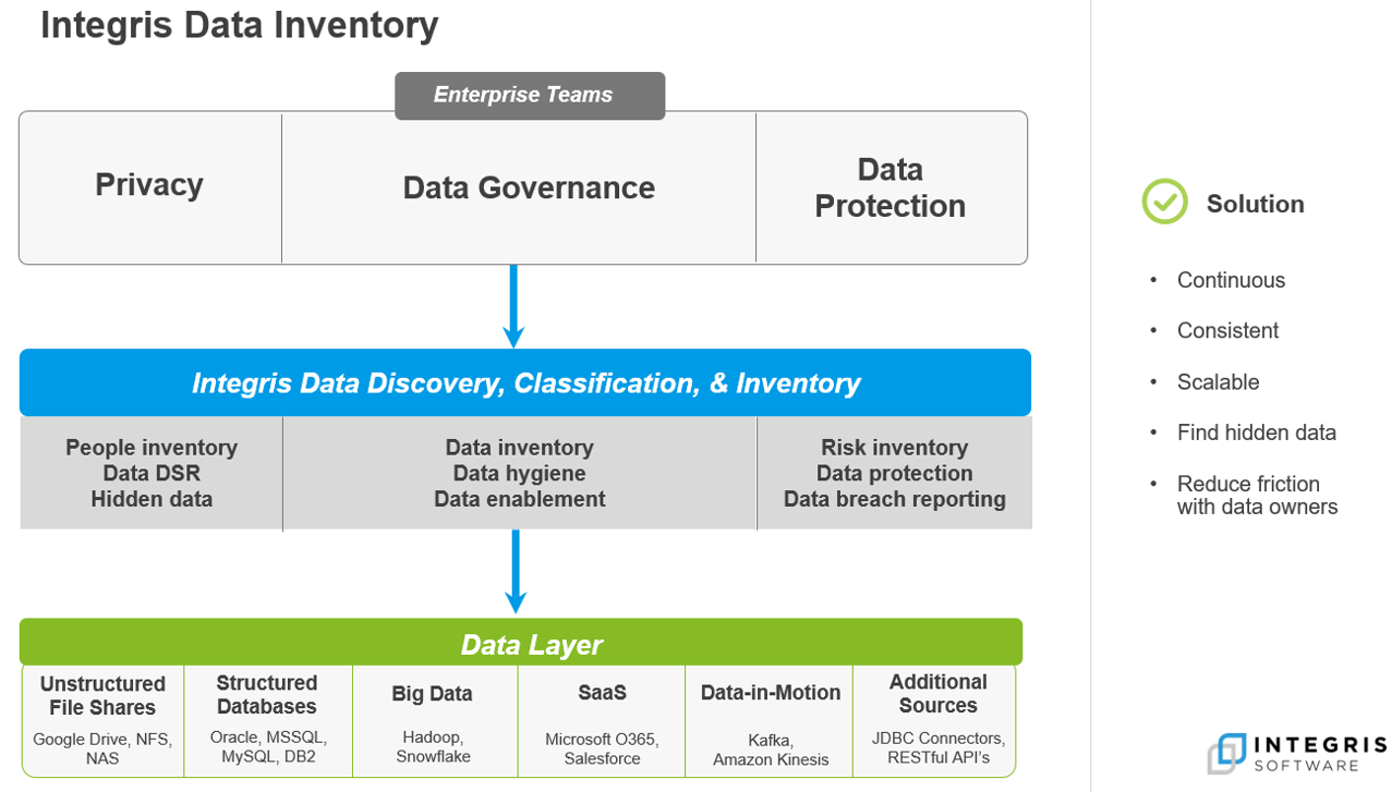 Integris Data Inventory